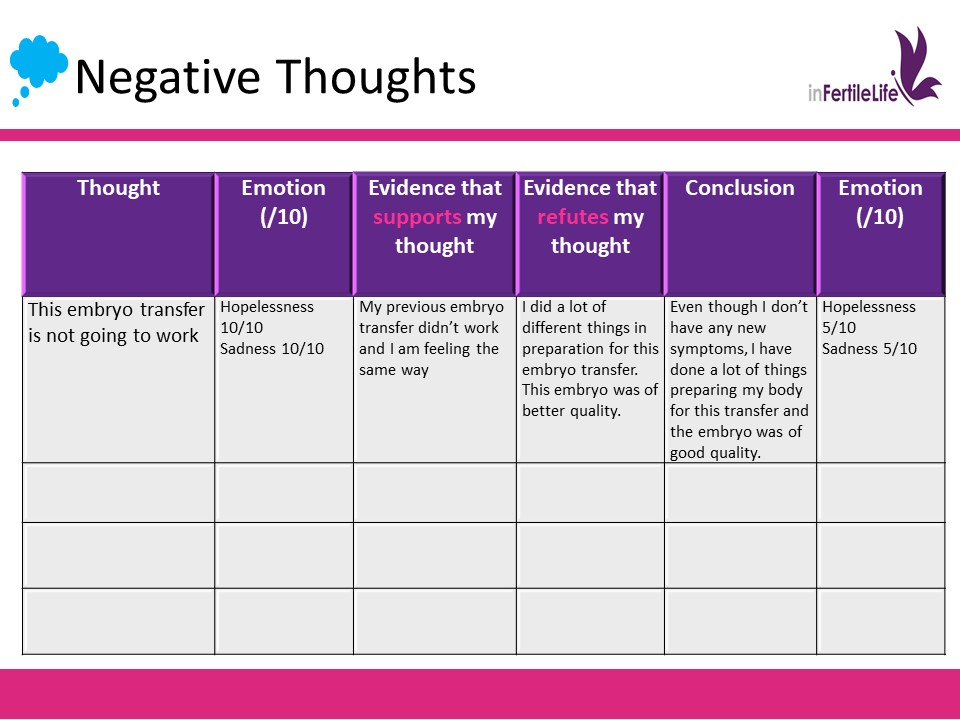 Embryo Transfer And Two-Week Wait: How to cope with Negative Thoughts?
